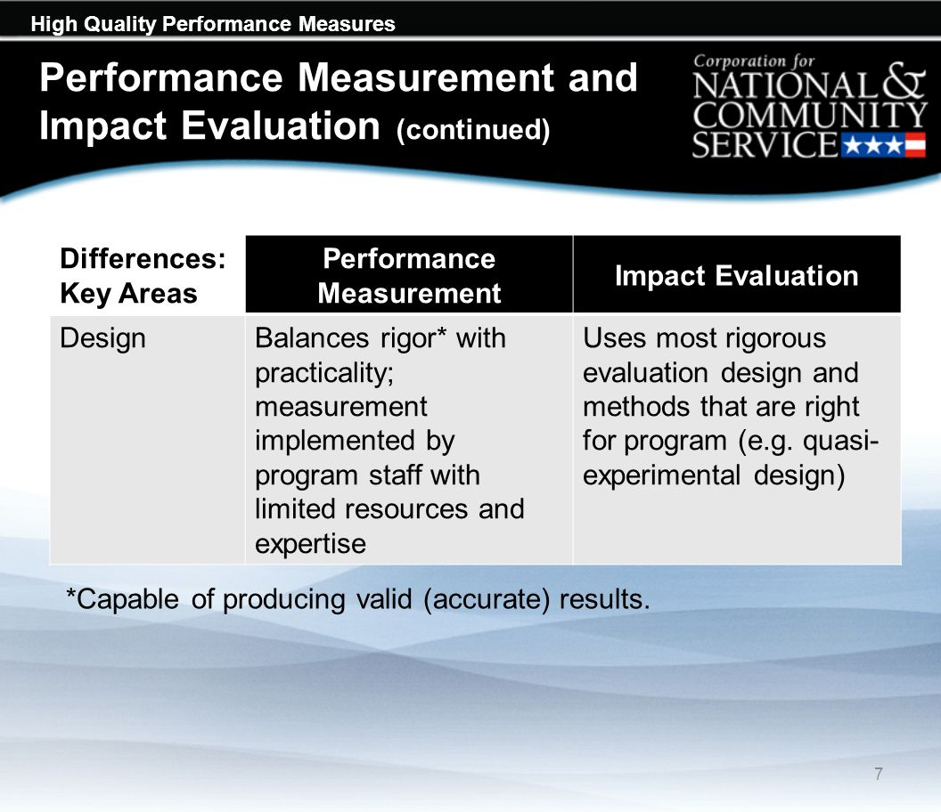 High Quality Performance Measures Examples of Aligned Output-Outcome National Performance Measures Focus Area OutputOutcome EducationNumber of children that completed participation in CNCS-supported early childhood education programs.