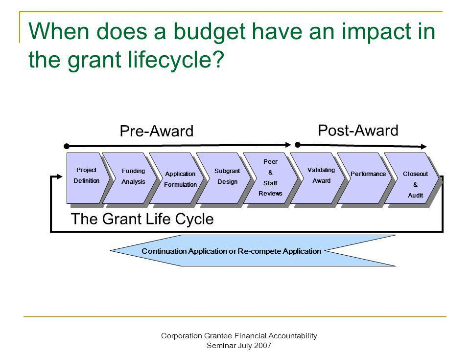 Corporation Grantee Financial Accountability Seminar July 2007 When does a budget have an impact in the grant lifecycle? The Grant Life Cycle Pre-Awar