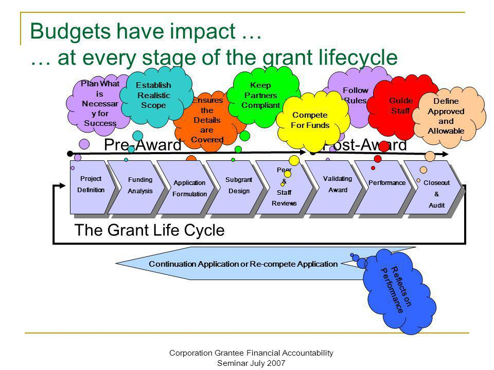 Corporation Grantee Financial Accountability Seminar July 2007 Ensures the Details are Covered Follow Rules Budgets have impact … … at every stage of