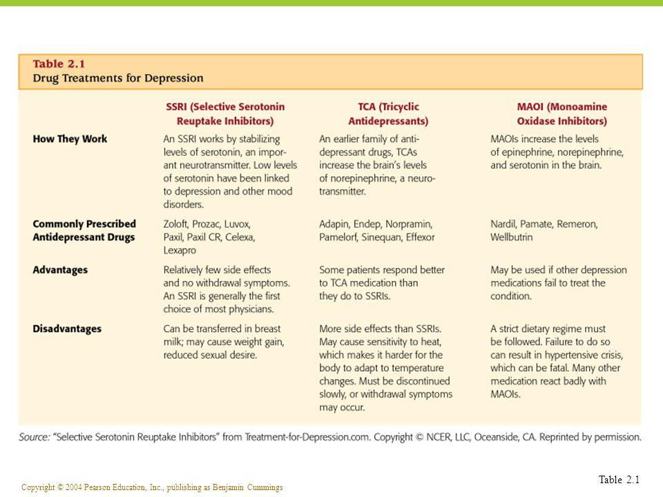 Copyright © 2004 Pearson Education, Inc., publishing as Benjamin Cummings Table 2.1