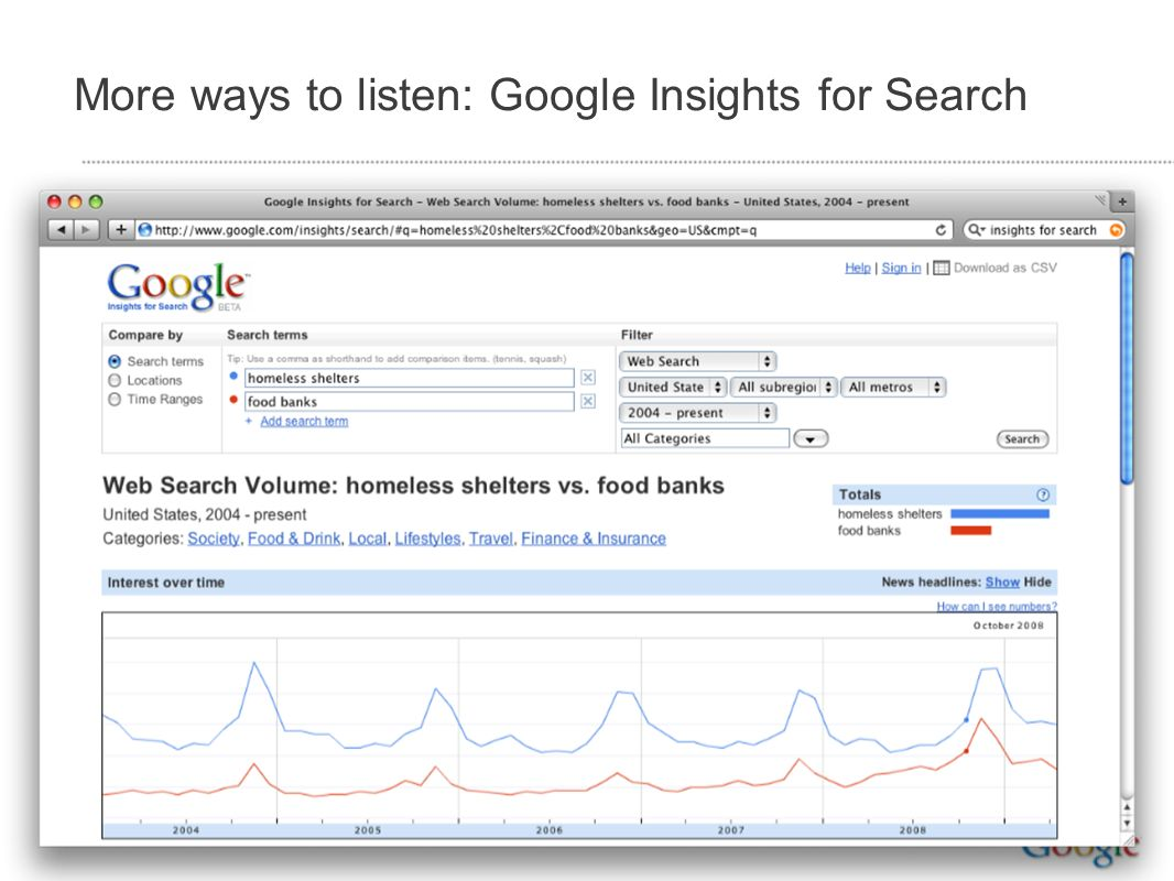 More ways to listen: Google Insights for Search