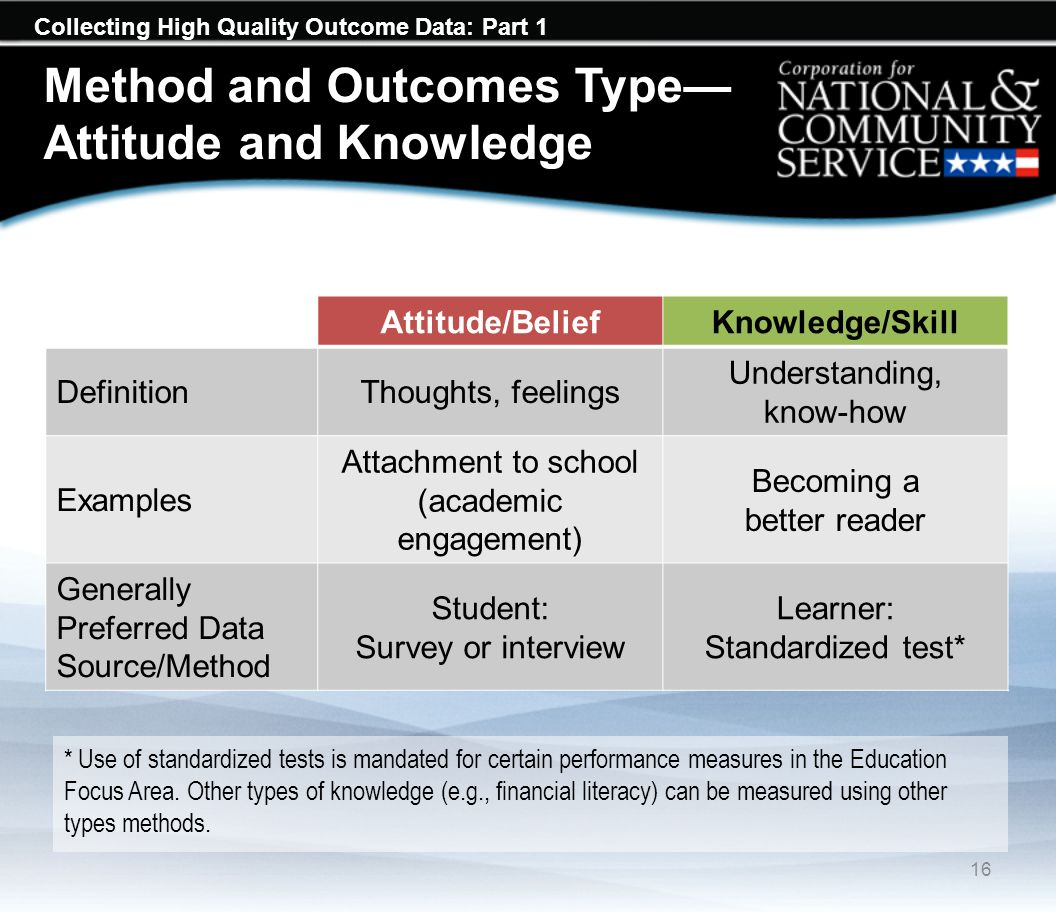 Collecting High Quality Outcome Data: Part 1 Method and Outcomes Type Attitude and Knowledge Attitude/BeliefKnowledge/Skill DefinitionThoughts, feelin