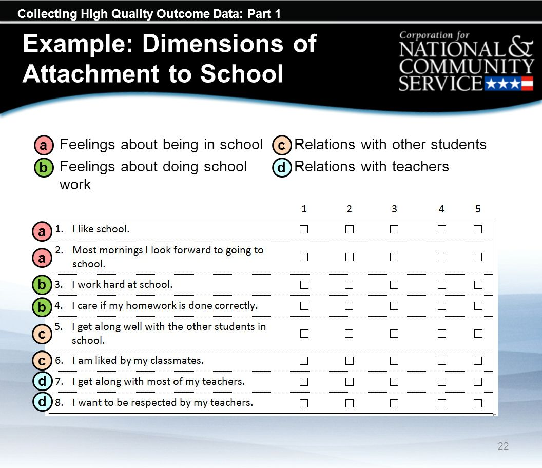 Collecting High Quality Outcome Data: Part 1 Example: Dimensions of Attachment to School a.Feelings about being in school b.Feelings about doing school work c.Relations with other students d.Relations with teachers a a b b c c 22 d d a b c d