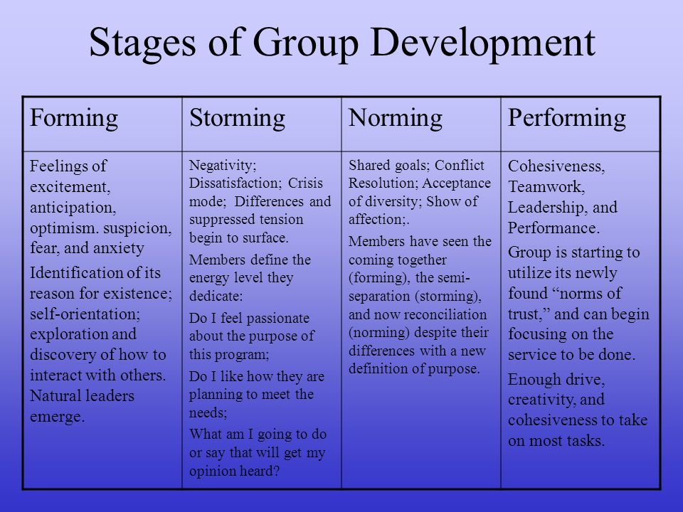 Stages of Group Development FormingStormingNormingPerforming Feelings of excitement, anticipation, optimism.