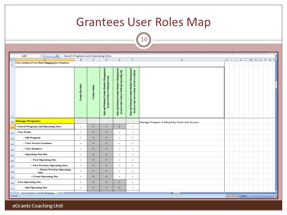 Grantees User Roles Map 10