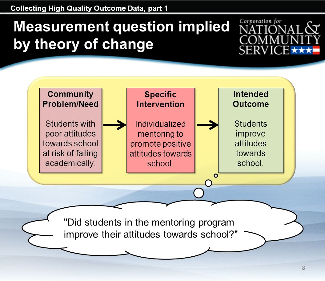 Collecting High Quality Outcome Data, part 1 Measurement question implied by theory of change 8 Intended Outcome Students improve attitudes towards school.