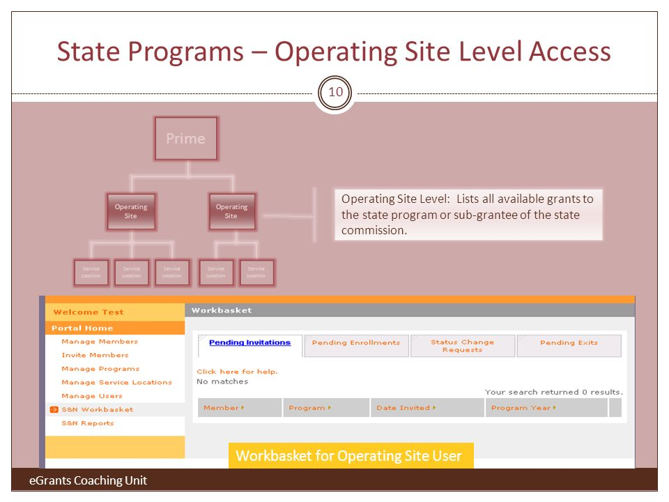 State Programs – Operating Site Level Access Workbasket for Operating Site User Operating Site Level: Lists all available grants to the state program or sub-grantee of the state commission.