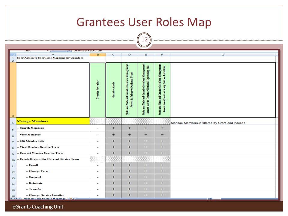 Grantees User Roles Map eGrants Coaching Unit 12