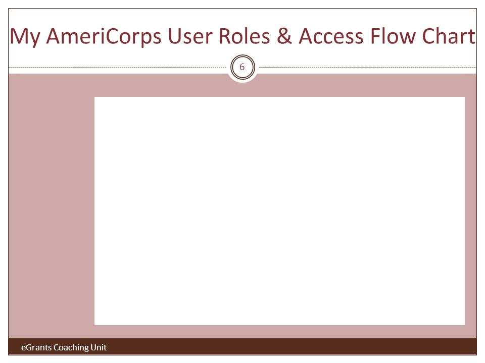 My AmeriCorps User Roles & Access Flow Chart 6 eGrants Coaching Unit