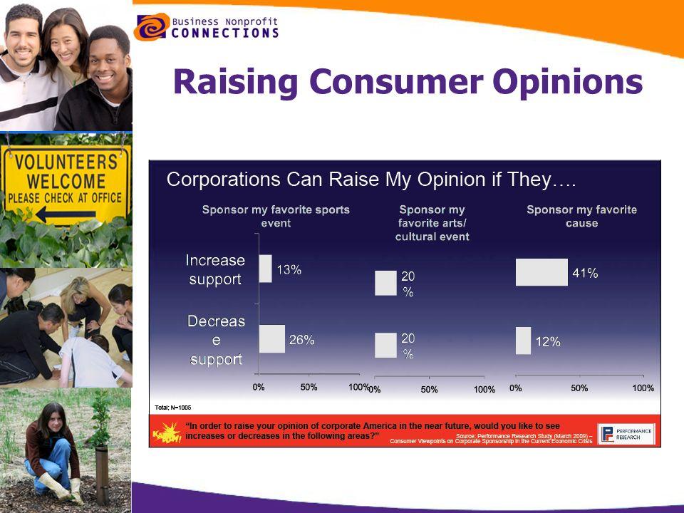 Raising Consumer Opinions
