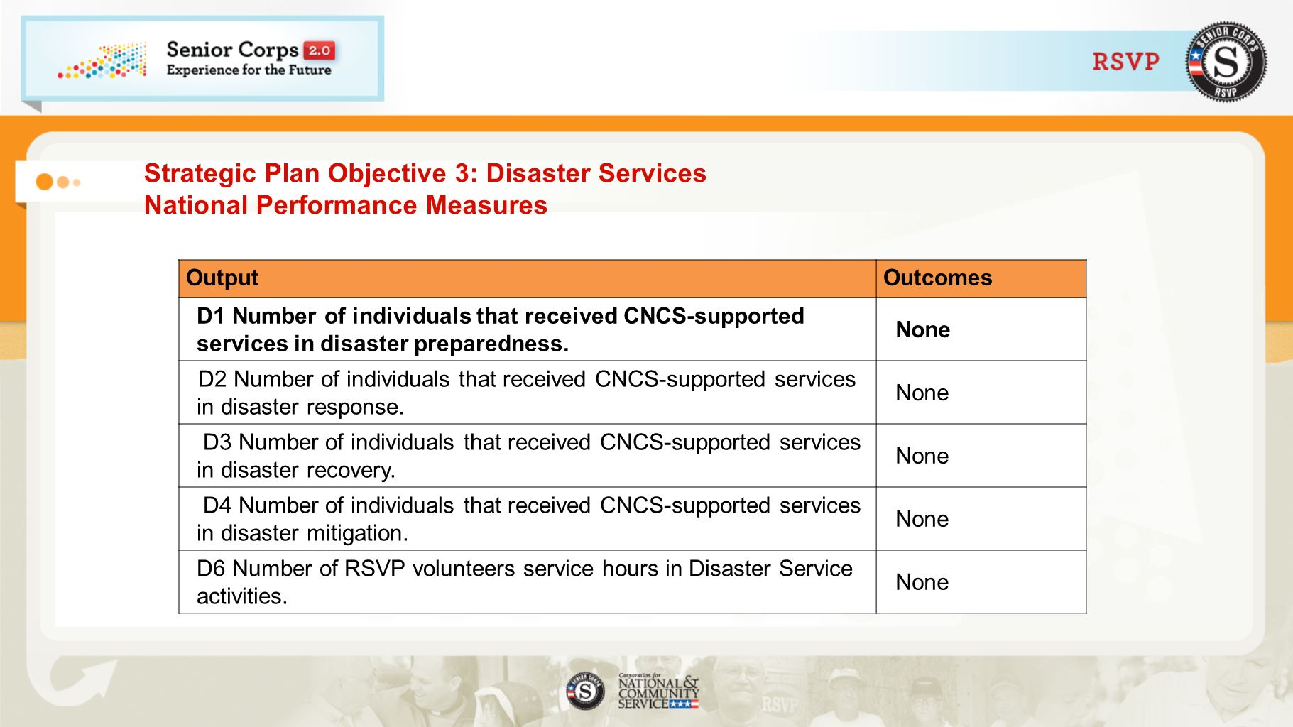 Strategic Plan Objective 3: Disaster Services National Performance Measures OutputOutcomes D1 Number of individuals that received CNCS-supported services in disaster preparedness.