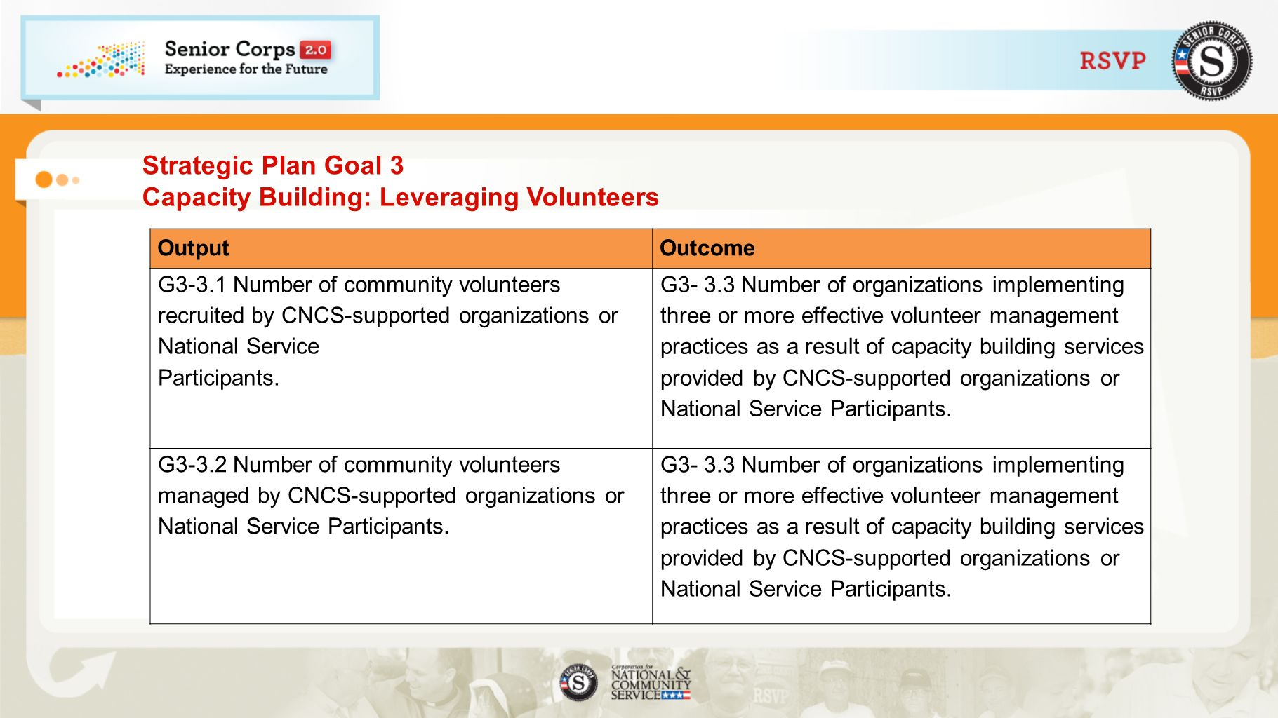 Strategic Plan Goal 3 Capacity Building: Leveraging Volunteers OutputOutcome G3-3.1 Number of community volunteers recruited by CNCS-supported organizations or National Service Participants.