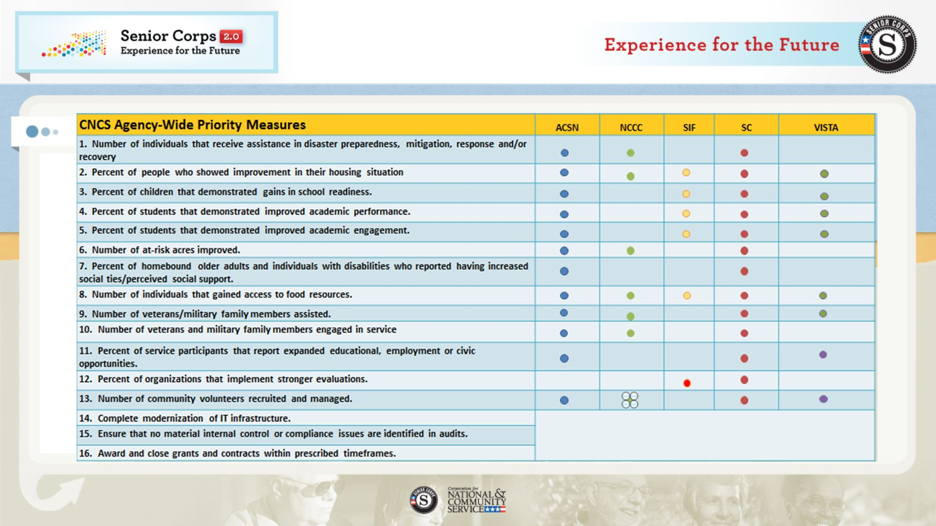 Senior Corps Program Map Agency-Wide Performance Measures