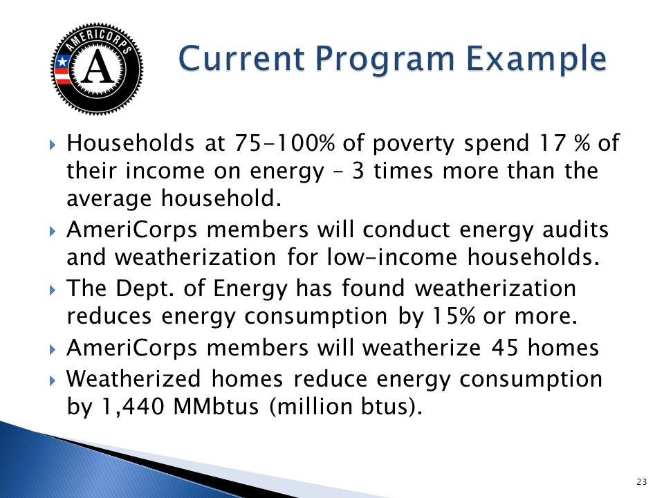 Households at % of poverty spend 17 % of their income on energy – 3 times more than the average household.
