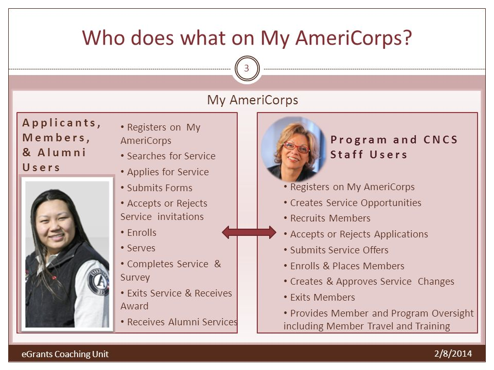 Accessing My AmeriCorps 4 2/8/2014 eGrants 2/8/2014 eGrants Coaching Unit Who.