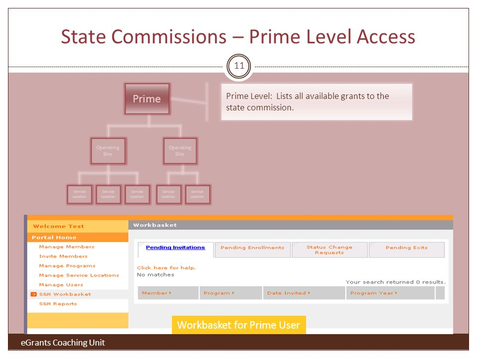 State Commissions – Prime Level Access Prime Operating Site Service Location Workbasket for Prime User Prime Level: Lists all available grants to the