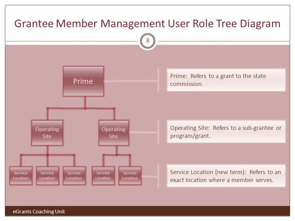 Grantee Member Management User Role Tree Diagram 8 Prime Operating Site Service Location Service Location (new term): Refers to an exact location where a member serves.