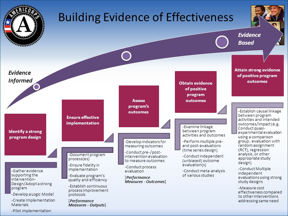 -Gather evidence supporting the intervention- Design/Adopt a strong program -Develop a Logic Model -Create Implementation Materials -Pilot implementation -Document program process(es) -Ensure fidelity in implementation -Evaluate programs quality and efficiency -Establish continuous process improvement protocols [Performance Measures - Outputs] -Develop indicators for measuring outcomes -Conduct pre-/post- intervention evaluation to measure outcomes -Conduct process evaluation [Performance Measures - Outcomes] -Examine linkage between program activities and outcomes -Perform multiple pre- and post-evaluations (time series design) -Conduct independent (unbiased) outcome evaluation(s) -Conduct meta-analysis of various studies -Establish causal linkage between program activities and intended outcomes/impact (e.g.