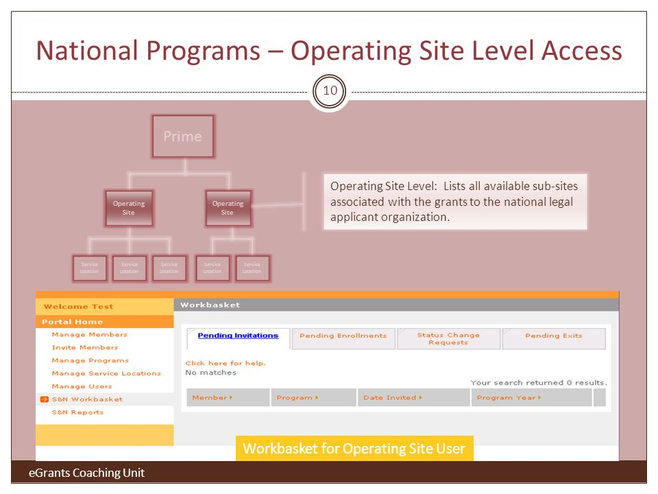 National Programs – Operating Site Level Access Prime Operating Site Service Location Workbasket for Operating Site User Operating Site Level: Lists all available sub-sites associated with the grants to the national legal applicant organization.