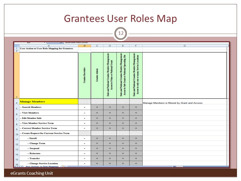 Grantees User Roles Map eGrants Coaching Unit 12