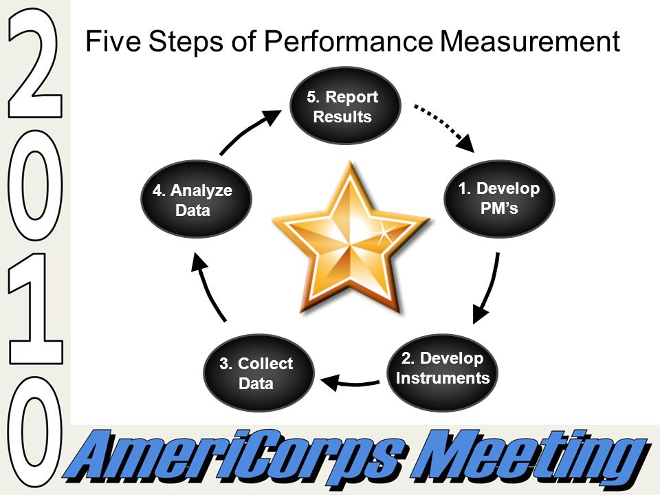 Five Steps of Performance Measurement 1.Develop PMs 2.