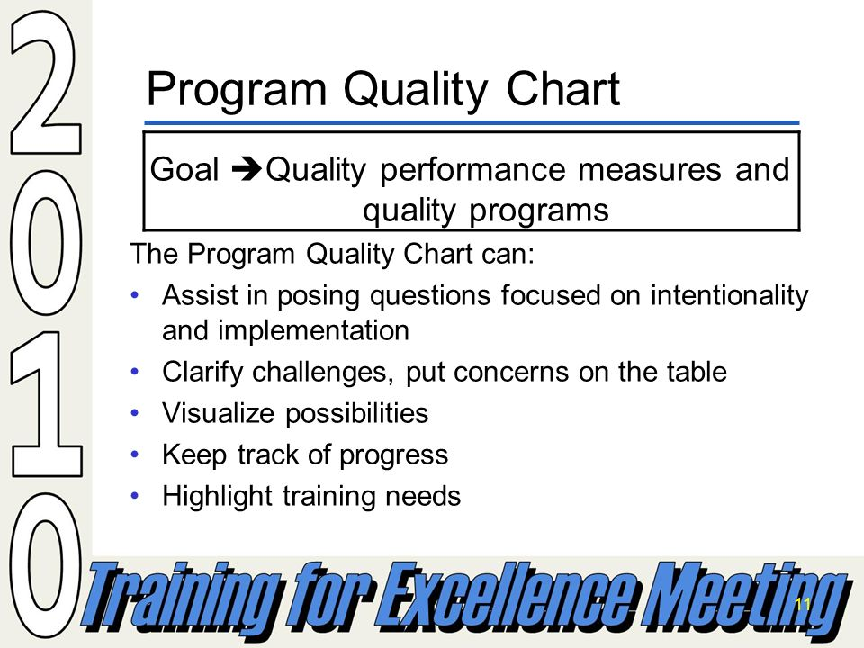 11 Goal Quality performance measures and quality programs The Program Quality Chart can: Assist in posing questions focused on intentionality and implementation Clarify challenges, put concerns on the table Visualize possibilities Keep track of progress Highlight training needs Program Quality Chart