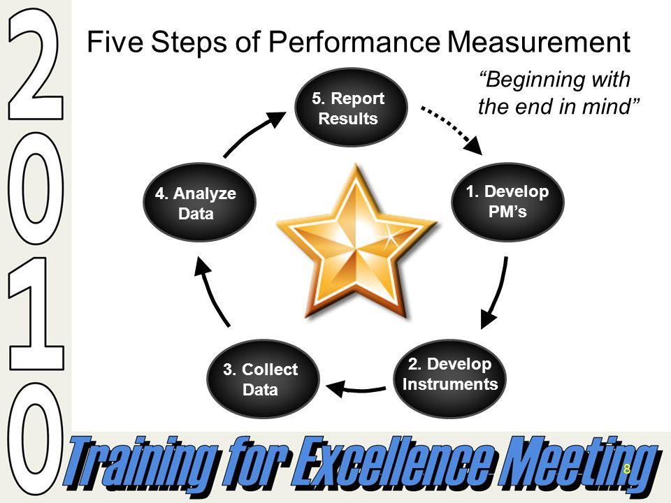 8 Five Steps of Performance Measurement 1.Develop PMs 2.
