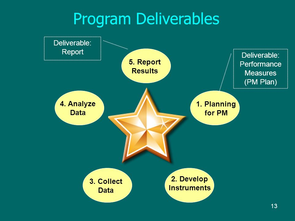13 Program Deliverables 1. Planning for PM 2. Develop Instruments 3.
