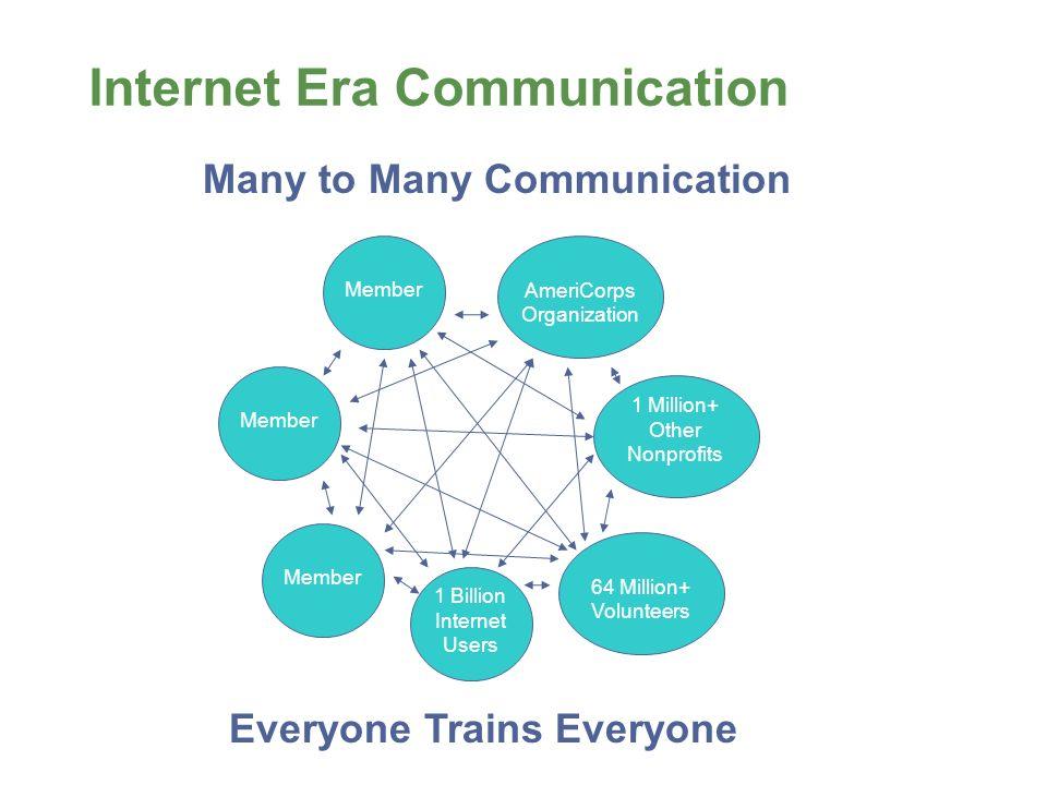 Internet Era Communication Member AmeriCorps Organization 1 Million+ Other Nonprofits 64 Million+ Volunteers Many to Many Communication Everyone Trains Everyone 1 Billion Internet Users