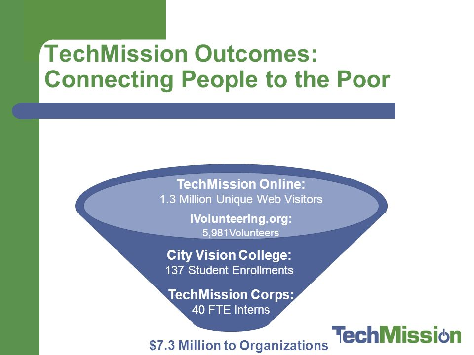 TechMission Outcomes: Connecting People to the Poor $7.3 Million to Organizations TechMission Online: 1.3 Million Unique Web Visitors iVolunteering.org: 5,981Volunteers TechMission Corps: 40 FTE Interns City Vision College: 137 Student Enrollments