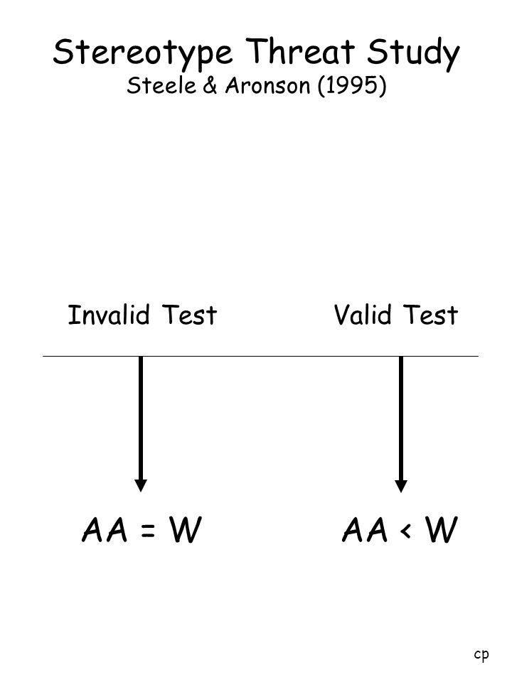 Stereotype Threat Study Steele & Aronson (1995) AA = WAA < W cp Invalid TestValid Test