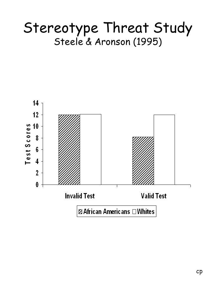 Stereotype Threat Study Steele & Aronson (1995) cp