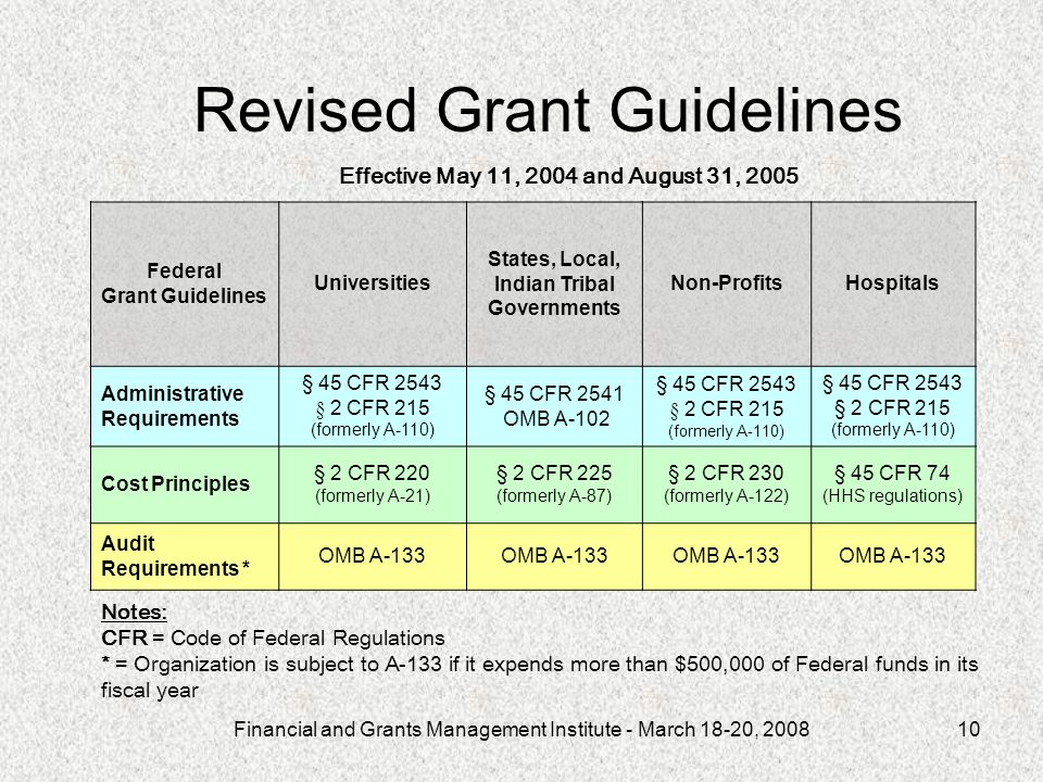 Financial and Grants Management Institute - March 18-20, 200810 Revised Grant Guidelines Federal Grant Guidelines Universities States, Local, Indian Tribal Governments Non-ProfitsHospitals Administrative Requirements § 45 CFR 2543 § 2 CFR 215 (formerly A-110) § 45 CFR 2541 OMB A-102 § 45 CFR 2543 § 2 CFR 215 (formerly A-110) § 45 CFR 2543 § 2 CFR 215 (formerly A-110) Cost Principles § 2 CFR 220 (formerly A-21) § 2 CFR 225 (formerly A-87) § 2 CFR 230 (formerly A-122) § 45 CFR 74 (HHS regulations) Audit Requirements * OMB A-133 Notes: CFR = Code of Federal Regulations * = Organization is subject to A-133 if it expends more than $500,000 of Federal funds in its fiscal year Effective May 11, 2004 and August 31, 2005