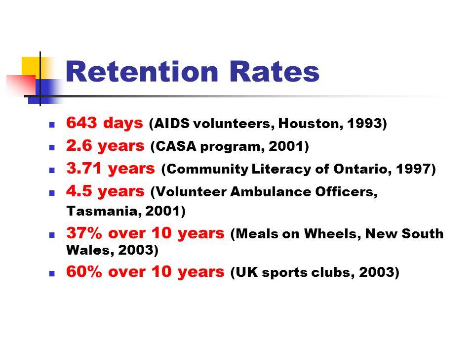 Retention Rates 643 days (AIDS volunteers, Houston, 1993) 2.6 years (CASA program, 2001) 3.71 years (Community Literacy of Ontario, 1997) 4.5 years (V