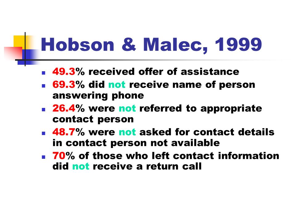 Hobson & Malec, % received offer of assistance 69.3% did not receive name of person answering phone 26.4% were not referred to appropriate contact person 48.7% were not asked for contact details in contact person not available 70% of those who left contact information did not receive a return call