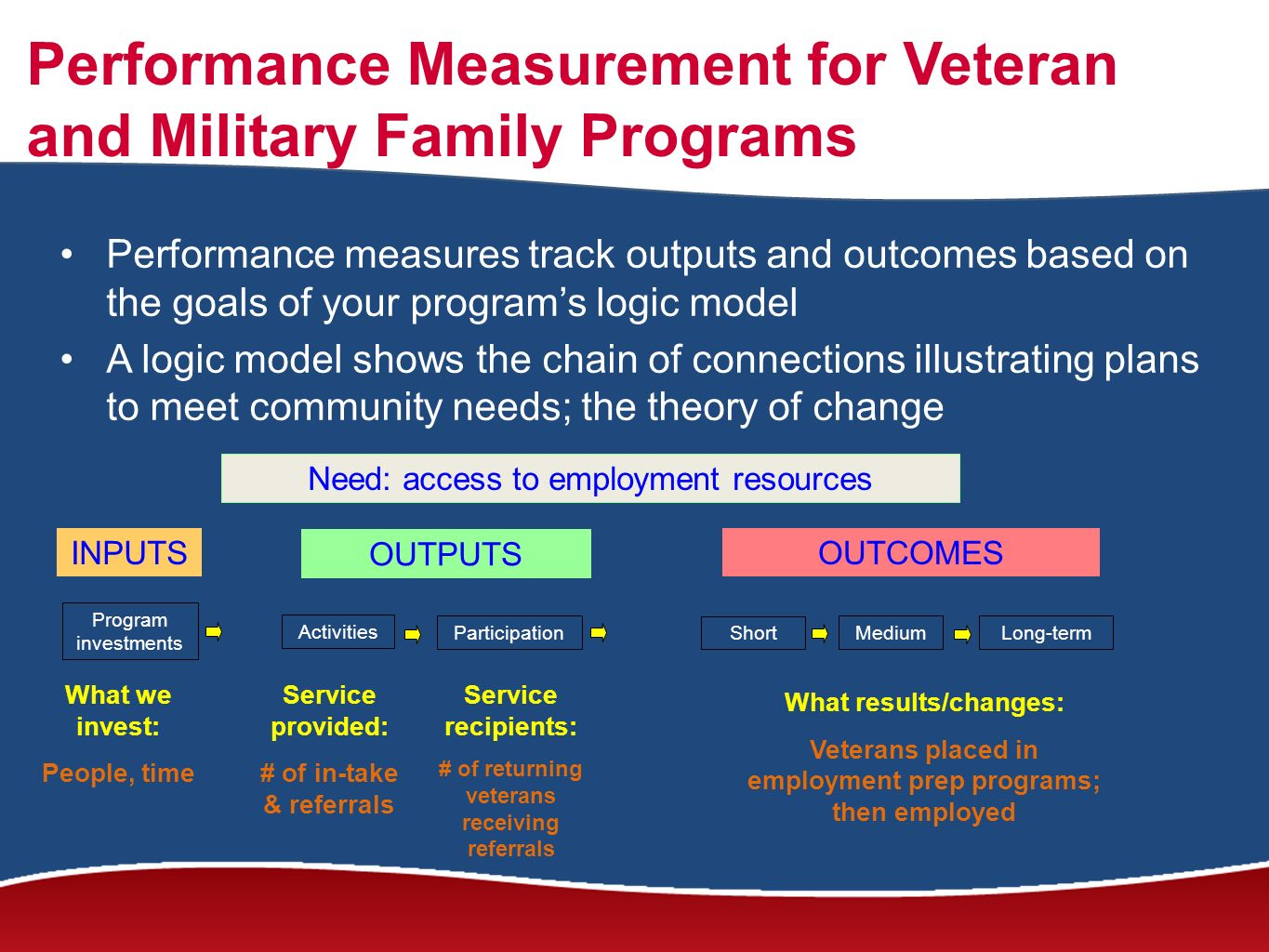 Performance Measurement for Veteran and Military Family Programs Performance measures track outputs and outcomes based on the goals of your programs logic model A logic model shows the chain of connections illustrating plans to meet community needs; the theory of change INPUTS OUTPUTS OUTCOMES Program investments Activities Participation Short MediumLong-term What we invest: People, time Service provided: # of in-take & referrals Service recipients: # of returning veterans receiving referrals What results/changes: Veterans placed in employment prep programs; then employed Need: access to employment resources