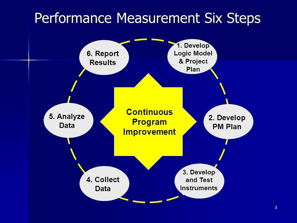 3 Performance Measurement Six Steps 1. Develop Logic Model & Project Plan 2.