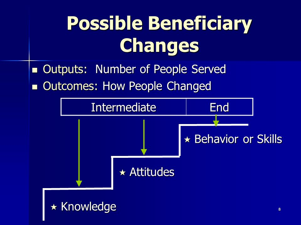 8 Possible Beneficiary Changes Outputs: Number of People Served Outputs: Number of People Served Outcomes: How People Changed Outcomes: How People Changed Knowledge Knowledge Attitudes Attitudes Behavior or Skills Behavior or Skills IntermediateEnd