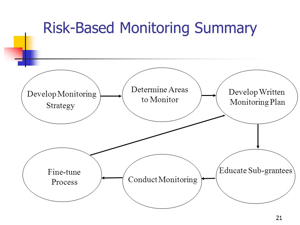 20 How to document your assessment Grantee worksheet Create a Master document Summarize risk assessment Summarize the type of monitoring to be performed and Timetable for Monitoring Individual grantee assessment Risk assessment in the various categories Documentation of all risk areas