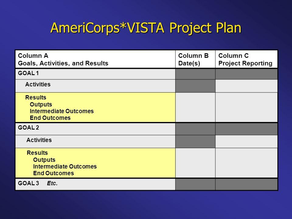 AmeriCorps*VISTA Project Plan Column A Goals, Activities, and Results Column B Date(s) Column C Project Reporting GOAL 1 Activities Results Outputs In