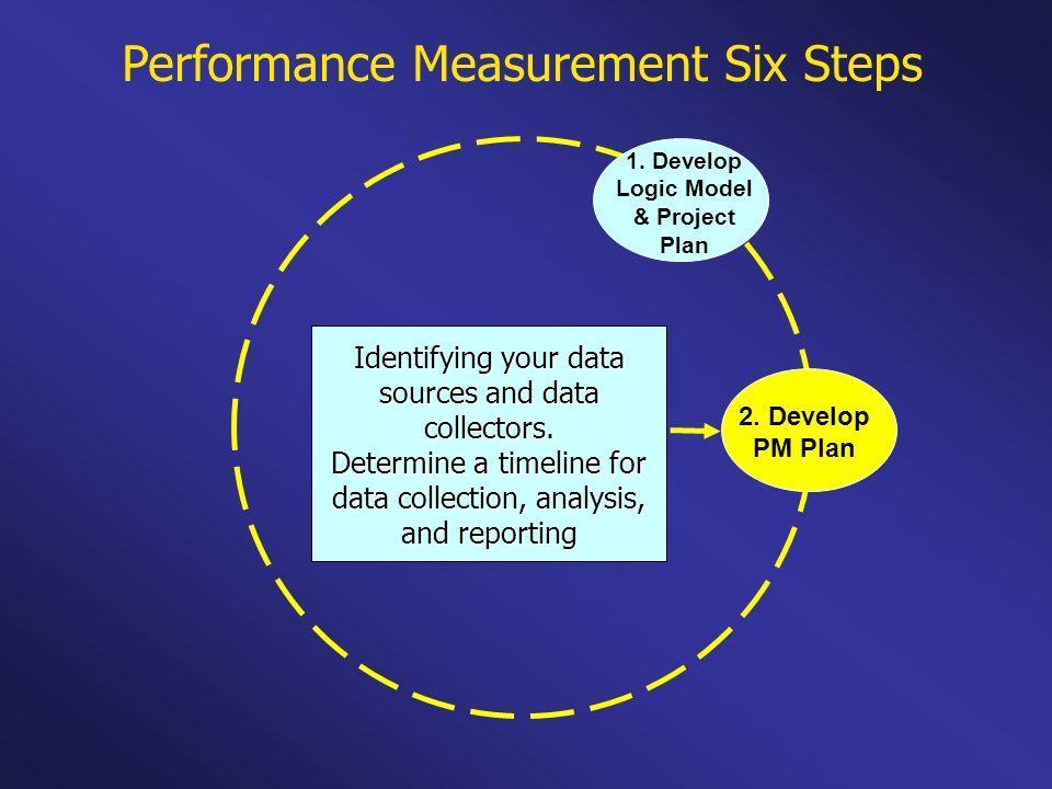 Performance Measurement Six Steps 1. Develop Logic Model & Project Plan 2. Develop PM Plan Identifying your data sources and data collectors. Determin