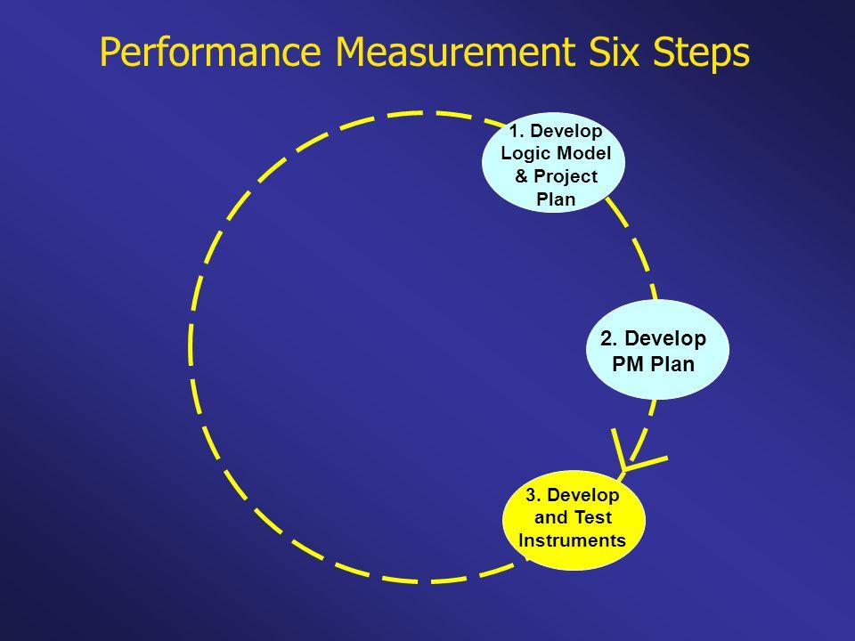 Performance Measurement Six Steps 1. Develop Logic Model & Project Plan 2. Develop PM Plan 3. Develop and Test Instruments