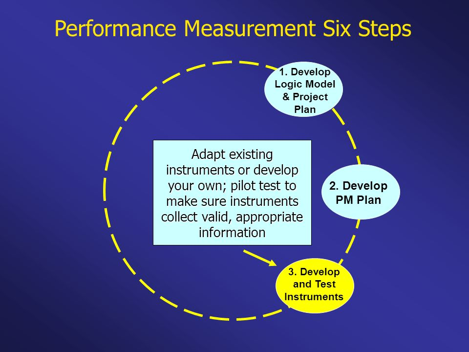 Performance Measurement Six Steps 1. Develop Logic Model & Project Plan 2. Develop PM Plan 3. Develop and Test Instruments Adapt existing instruments