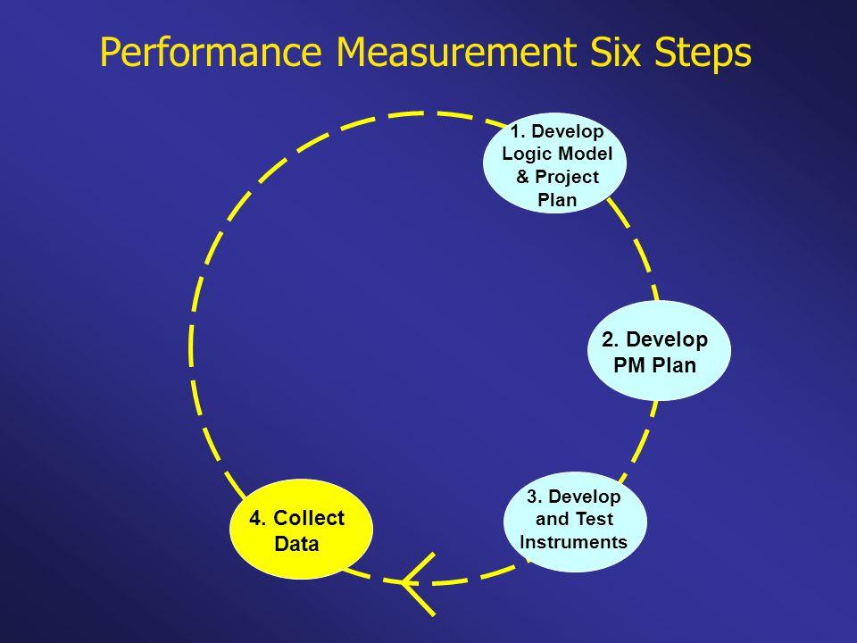 Performance Measurement Six Steps 1. Develop Logic Model & Project Plan 2. Develop PM Plan 3. Develop and Test Instruments 4. Collect Data