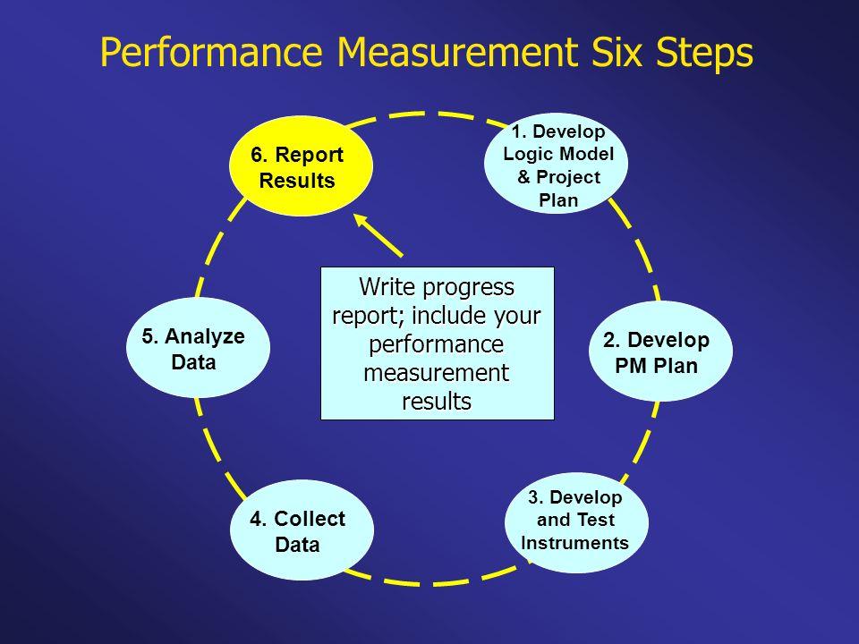 Performance Measurement Six Steps 1. Develop Logic Model & Project Plan 2. Develop PM Plan 3. Develop and Test Instruments 4. Collect Data 5. Analyze