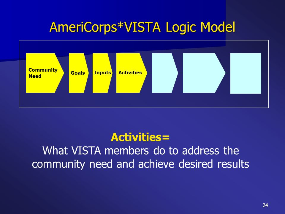 24 AmeriCorps*VISTA Logic Model Activities= What VISTA members do to address the community need and achieve desired results Community Need Goals Input