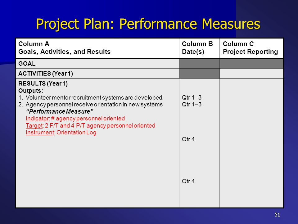 51 Project Plan: Performance Measures Column A Goals, Activities, and Results Column B Date(s) Column C Project Reporting GOAL ACTIVITIES (Year 1) RES