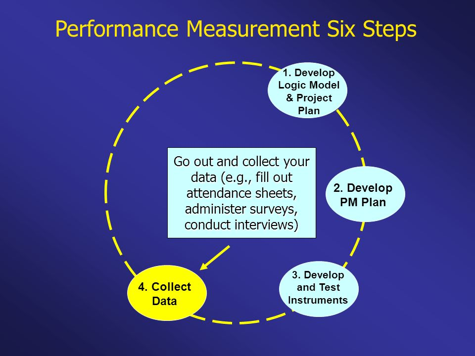 Performance Measurement Six Steps 1. Develop Logic Model & Project Plan 2. Develop PM Plan 3. Develop and Test Instruments 4. Collect Data Go out and