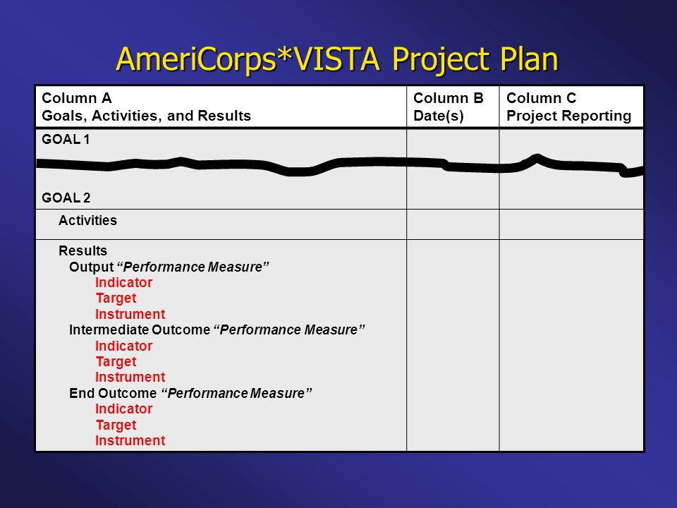 AmeriCorps*VISTA Project Plan Column A Goals, Activities, and Results Column B Date(s) Column C Project Reporting GOAL 1 GOAL 2 Activities Results Output Performance Measure Indicator Target Instrument Intermediate Outcome Performance Measure Indicator Target Instrument End Outcome Performance Measure Indicator Target Instrument