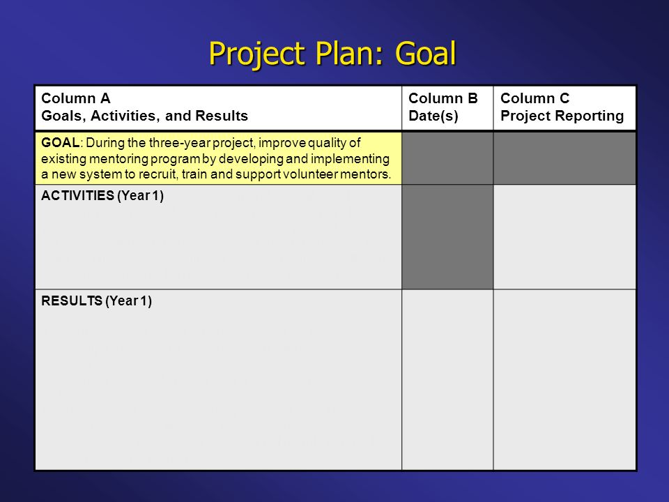 Project Plan: Goal Column A Goals, Activities, and Results Column B Date(s) Column C Project Reporting GOAL: During the three-year project, improve quality of existing mentoring program by developing and implementing a new system to recruit, train and support volunteer mentors.